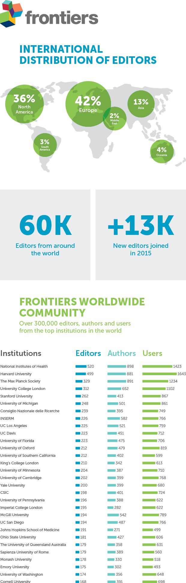 Frontiers editorial board