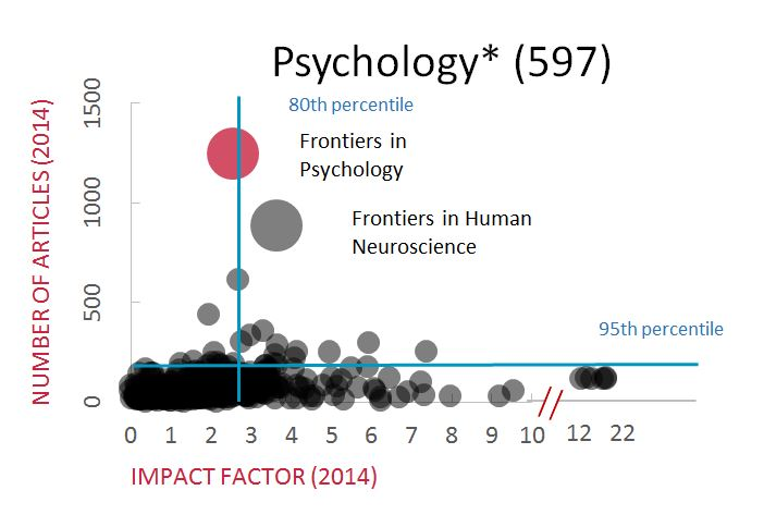 impact of sociology and psychology factors Personality psychologists seek to understand how factors like gender, culture  and  affect personality, and how personal beliefs and attitudes affect behavior   though social psychologists borrow theories and inspiration from sociology,.