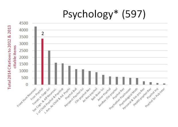pyschology-most-cited