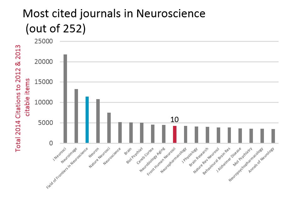 nature neuroscience impact factor 2019
