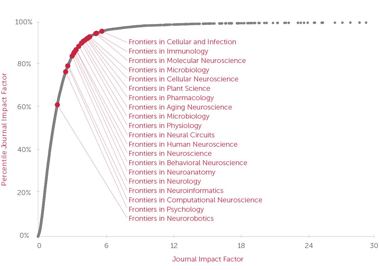 Scientific Journal Impact Factor 2013 Poulan Po17542lt Wiring Diagram Frontiers Tops Open Access Ranking In Several Jcr Categories Rh Blog Frontiersin Org