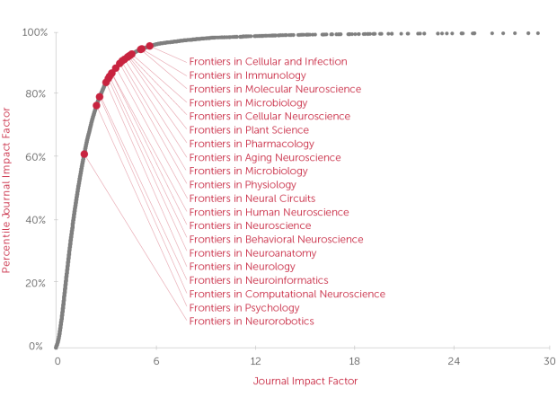 Fig1_AllFrontiers_IF_percentiles