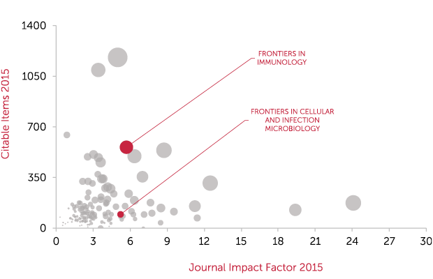 immunology_all-journals_ammended-x-axis_20161202