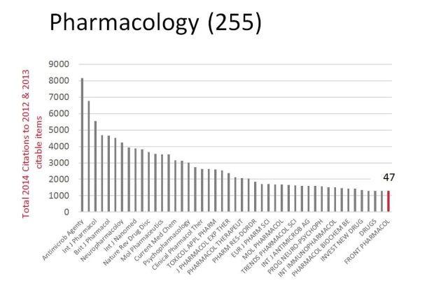 Pharmacology_3