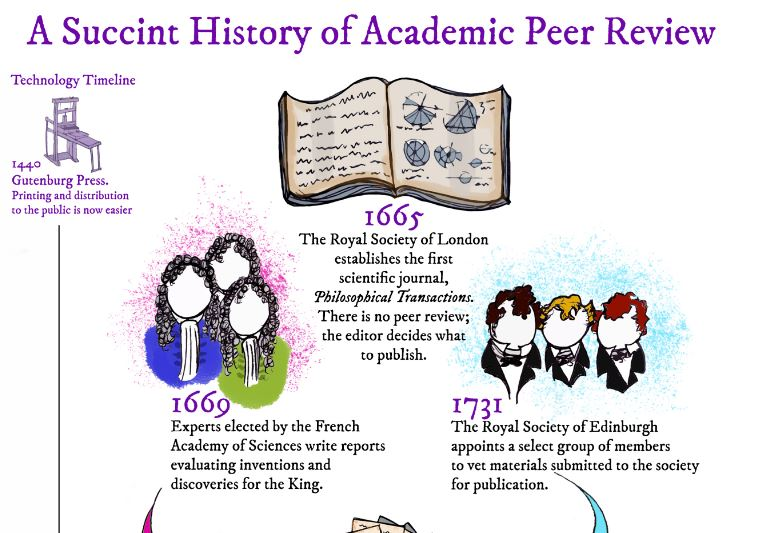 academic honesty it was peer reviewed and Scholarly and peer-reviewed sources are very similar 'scholarly' means the article was written by an expert for an audience of other experts, researchers, and students.