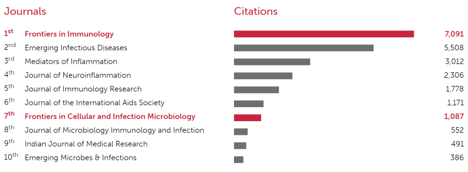 Frontiers in Immunology_OpenAccess top journals