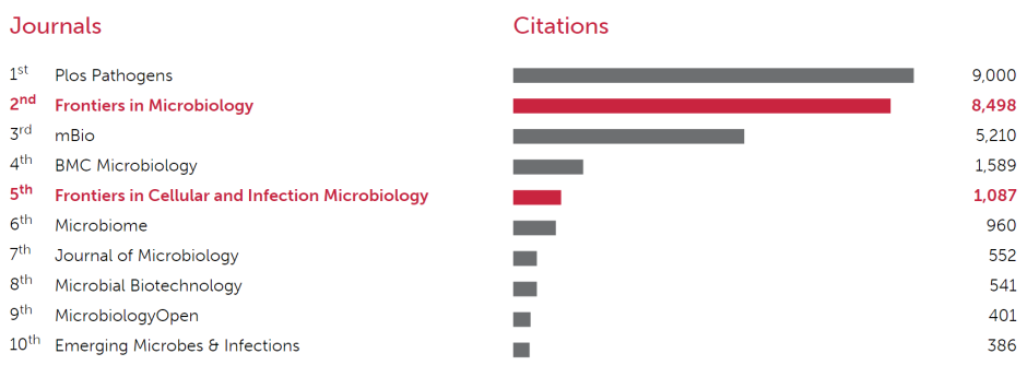 Top 10 most cited open-access journals in Microbiology in the 2016-JCR