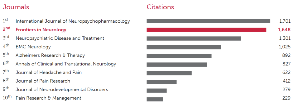 Frontiers in Neurology_OpenAccess top journals