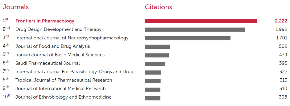 Frontiers in Pharmacology_OpenAccess top journals