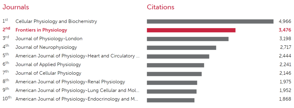 Top 10 most cited open journals in Physiology in the 2016-JCR