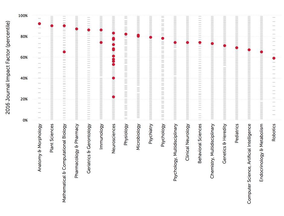 Frontiers Journals In The Top Of Impact Metrics Science