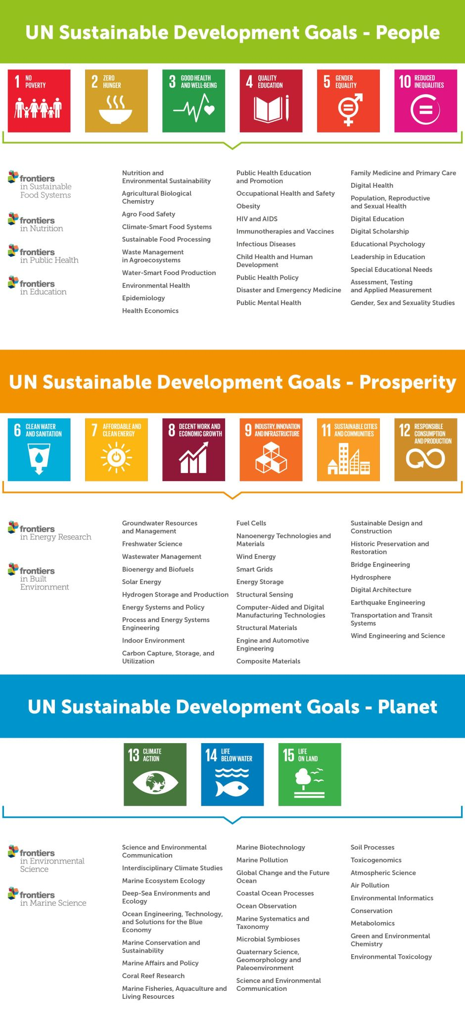Sustainable-Development-Goals-Frontiers-Open-Science