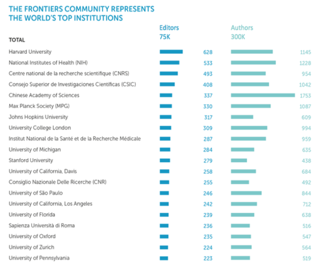 top institutions frontiers