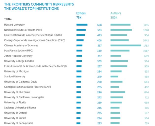 top institutions frontiers