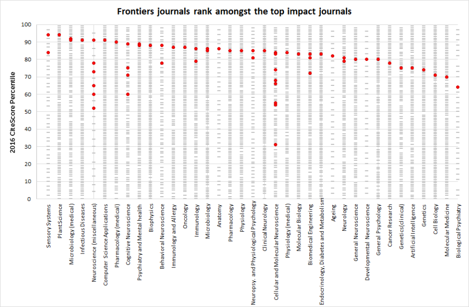 Frontiers journals in the top of CiteScore impact metrics – Science ...