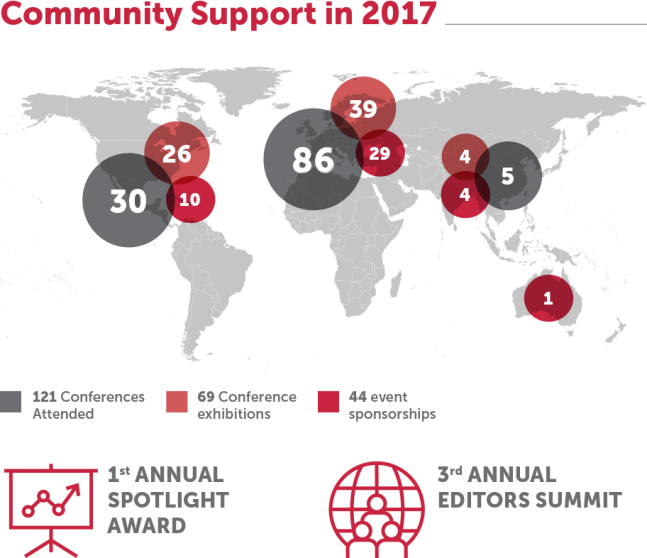 community support in 2017