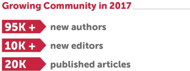 growing community in 2017