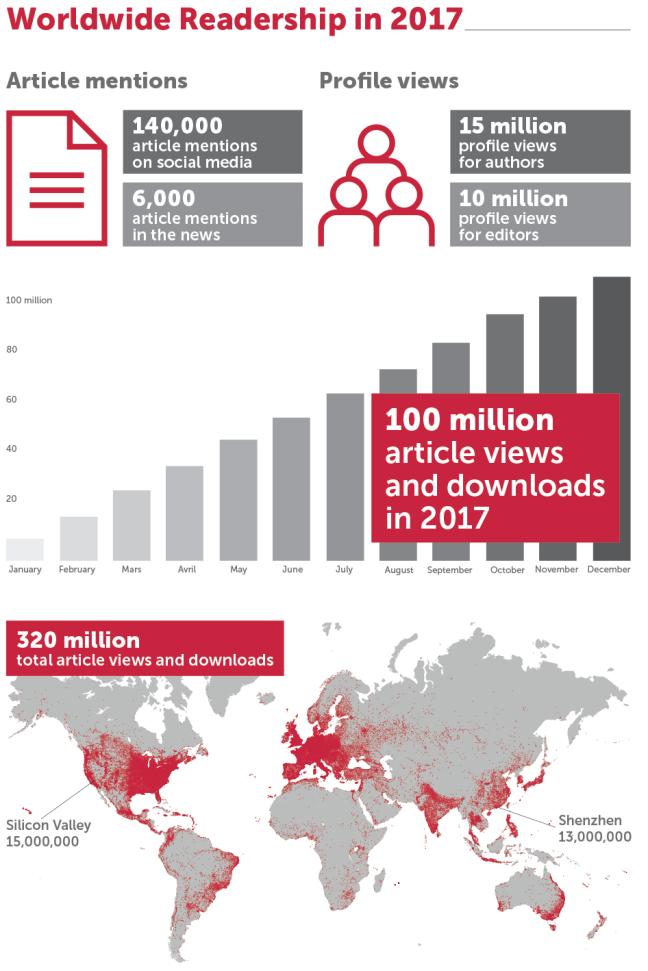 worldwide readership in 2017