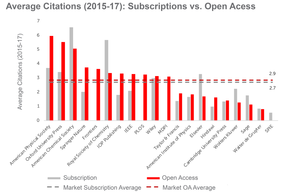 Figure 3. Average citations per paper over a three-year window (2015-17) for top 20 largest publishers in 2017 in SCImago (2018) split into subscription journals (grey) and open access journals (blue).