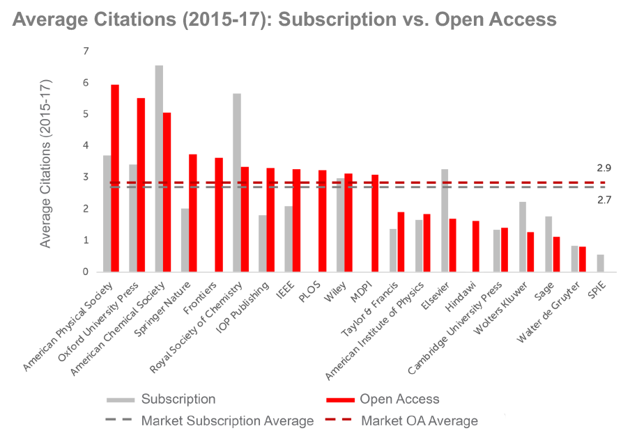 average citations
