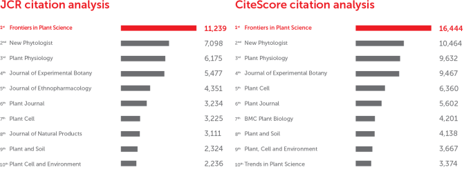 Frontiers in Plant Science: CiteScore and JCR-2017 academic journal ranking by citations