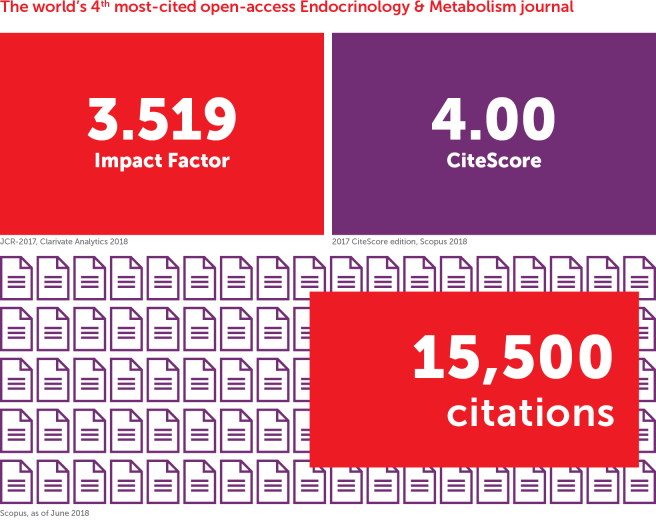 Frontiers in Endocrinology is the world's 4th most-cited open-access journal in its field and ranks in the top Impact Factor and CiteScore percentiles