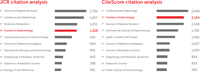 Frontiers in Endocrinology: CiteScore and JCR-2017 academic journal ranking by citations