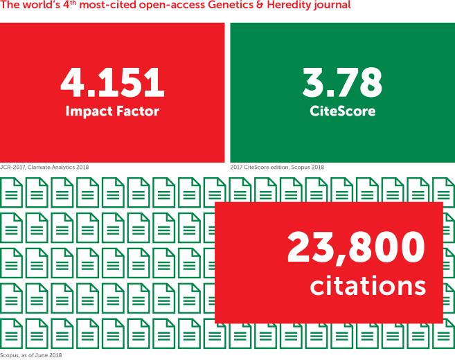 Frontiers in Genetics is the world's 4th most-cited open-access journal in its field and ranks in the top Impact Factor and CiteScore percentiles
