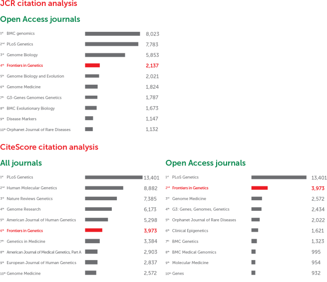 Frontiers in Genetics: CiteScore and JCR-2017 academic journal ranking by citations