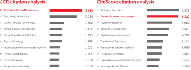 Frontiers in Human Neuroscience: CiteScore and JCR-2017 academic journal ranking by citations