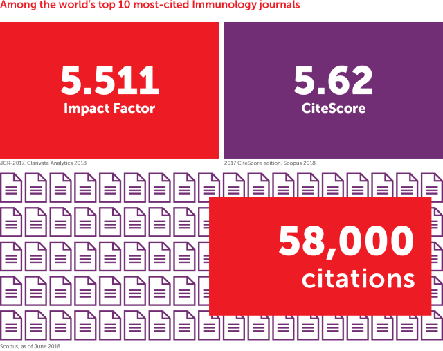 Frontiers in Immunology is among the top 10 most-cited journals in its field and ranks in the top Impact Factor and CiteScore percentiles