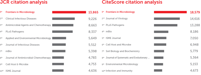 Frontiers in Microbiology: CiteScore and JCR-2017 academic journal ranking by citations