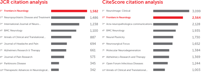 Frontiers in Neurology: CiteScore and JCR-2017 academic journal ranking by citations