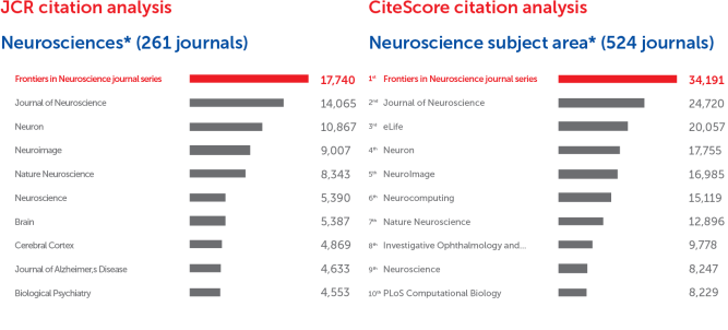 Frontiers in Neuroscience journal series: CiteScore and JCR-2017 academic journal ranking by citations