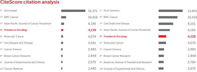 Frontiers in Oncology: CiteScore academic journal ranking by citations