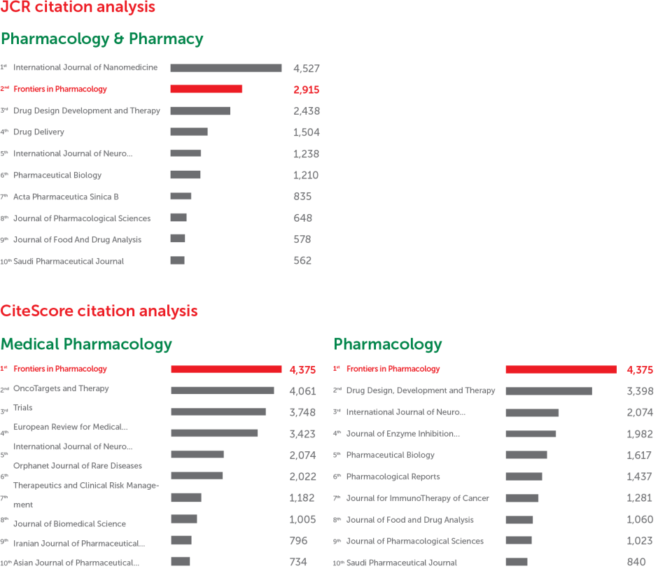 Frontiers in Pharmacology: CiteScore and JCR-2017 academic journal ranking by citations