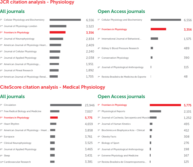 Frontiers in Physiology: CiteScore and JCR-2017 academic journal ranking by citations
