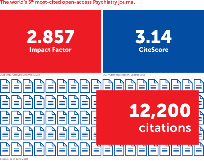 Frontiers in Psychiatry is the world's 5th most-cited open-access journal in its field and ranks in the top Impact Factor and CiteScore percentiles