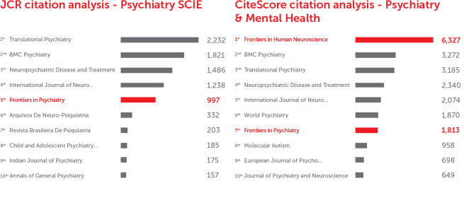 Frontiers in Psychiatry: CiteScore and JCR-2017 academic journal ranking by citations
