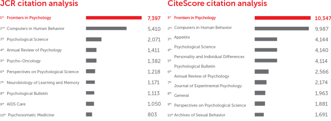 Frontiers in Psychology: CiteScore and JCR-2017 academic journal ranking by citations