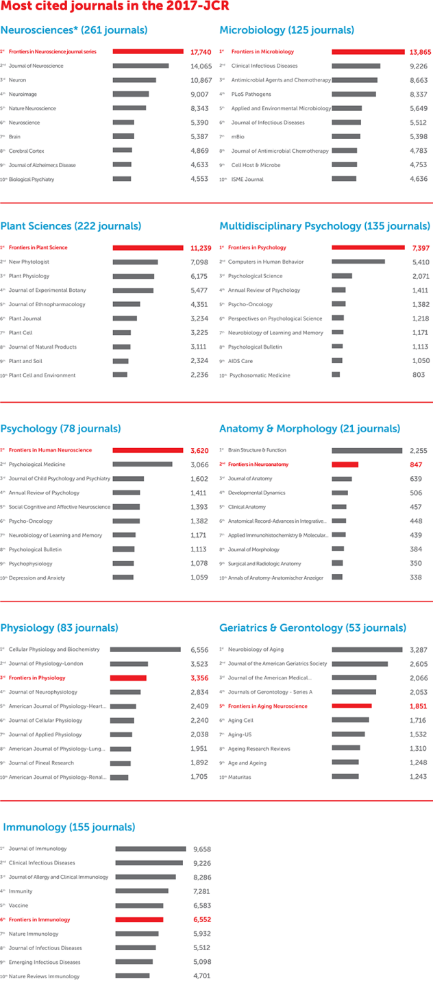 JCR 2017 academic journal ranking - Frontiers citations