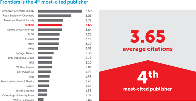 Science journal ranking: Analysis of the world's 20 largest publishers by volume, ranked by number of average citations received to articles published in 2015, 2016 and 2017 (Scimago, 2018). Frontiers ranks 4th most-cited with an average of 3.65 citations per article.