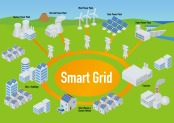 Frontiers in Energy Research launches new section on Smart Grids