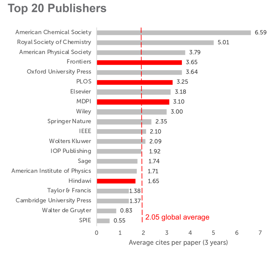 Figure 2. Average citations per paper, to papers published in 2015, 2016 and 2017 for the top 20 largest publishers in 2017 (SCImago, 2018). In blue are full Open Access publishers.