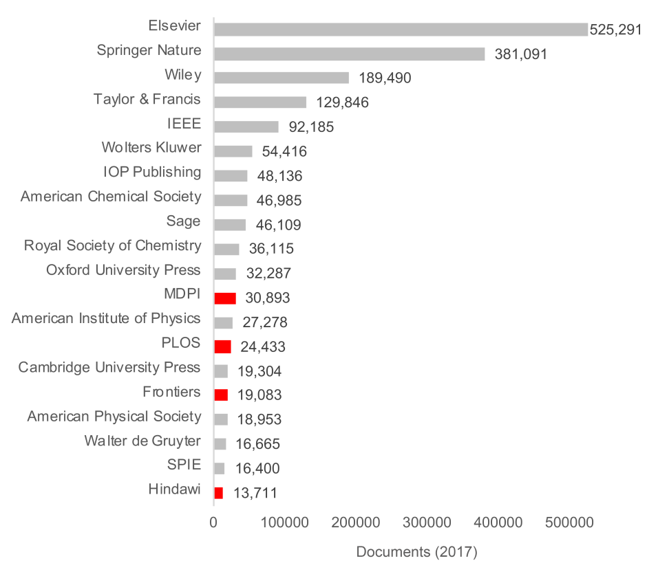 Figure 1. Top 20 publishers by volume in 2017 in SCImago (2018), shown in blue are full Open Access publishers.