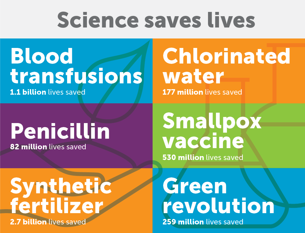 Infographic: How science saves lives